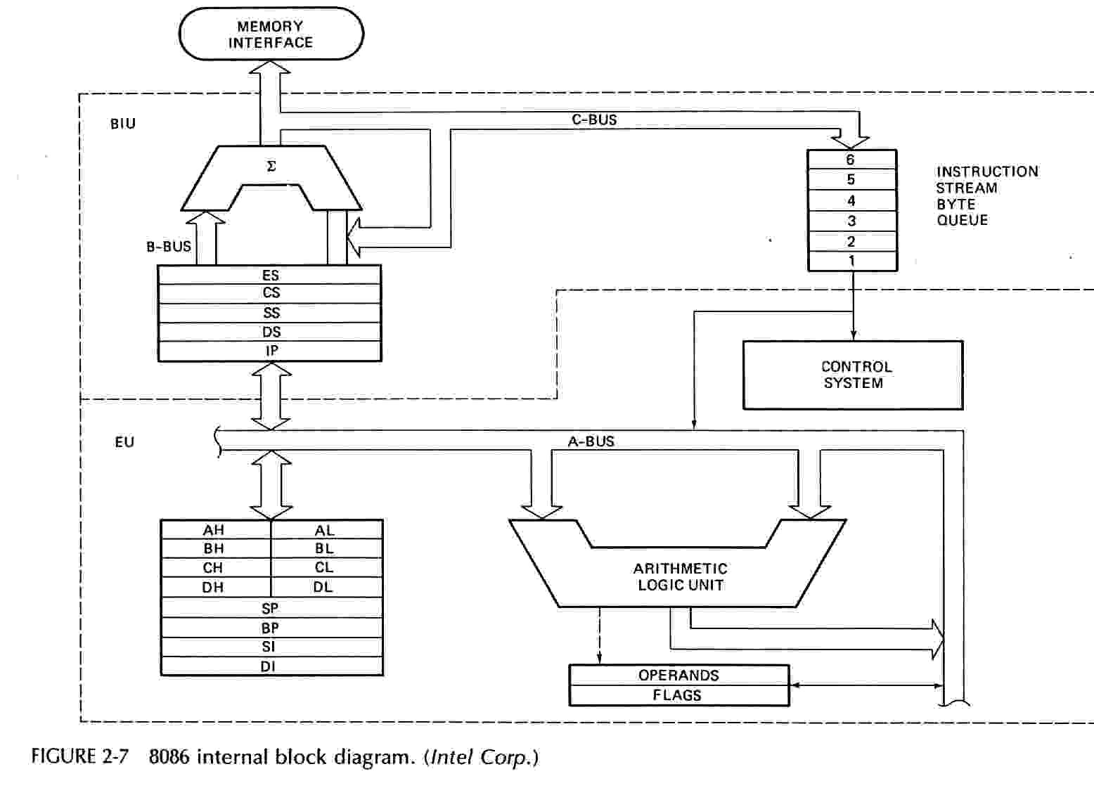 Purpose of program counter in microprocessor download free for Architecture 8085 microprocessor