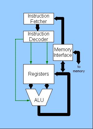 cpu design   cpu block diagram  types of registers